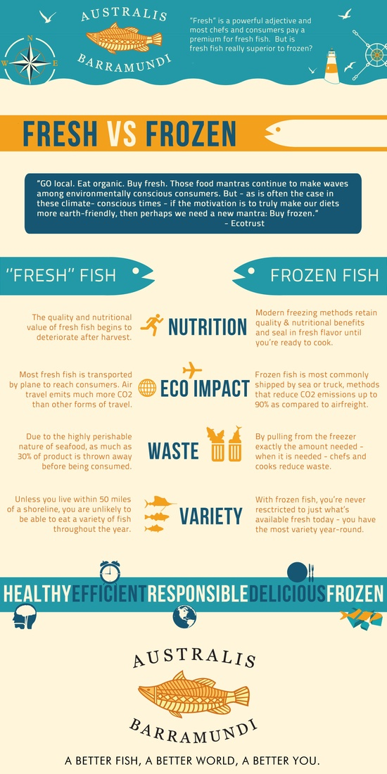 Fresh Food Vs Frozen Food