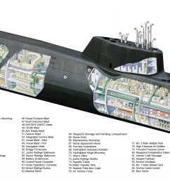 diagram of nuclear sub [ 3966 x 1695 Pixel ]