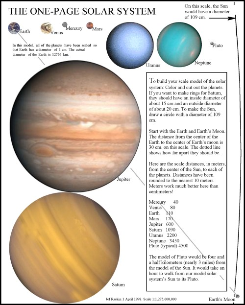 small resolution of The Solar System: Explained in One Page
