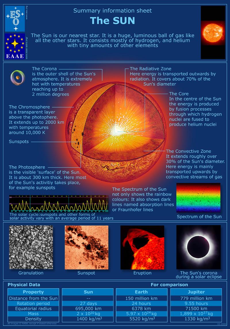 Looking Inside the Sun