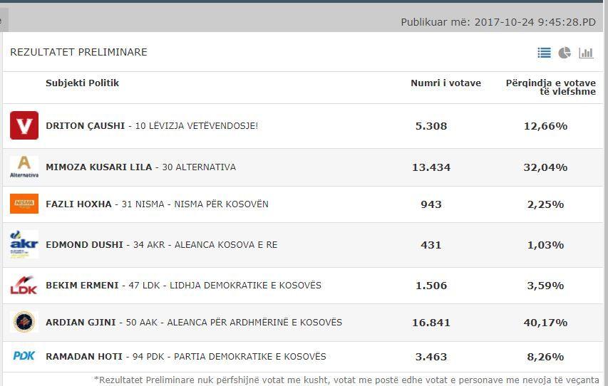 Përfundon numërimi i votave për Gjakovën, ky është