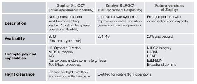 Zephyr 8 tabela