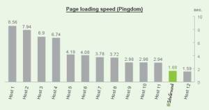 siteground-loading-speed