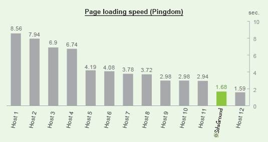 siteground-loading-speed