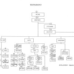 Sequence Diagram For Payroll Management System Nuheat Solo Wiring 1940s Studio Organization 20th Century Fox The