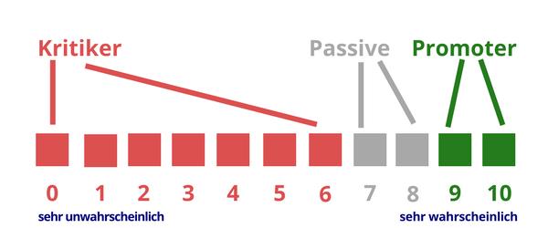 Berechnung NPS: Kritiker - Promoter - Passive