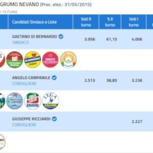 Grumo Nevano, Di Bernardo eletto sindaco ma più della metà dei cittadini si astiene dal voto
