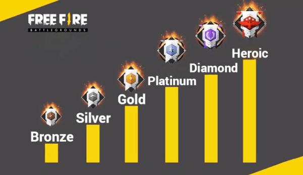 Rank List in Free Fire