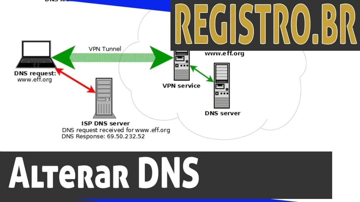 Como alterar o DNS no Registro.br