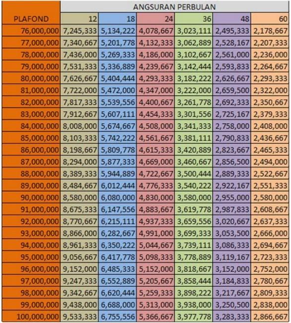 Tabel Angsuran Pinjaman KUR Bank BRI Rp 100 Juta 2019 ...