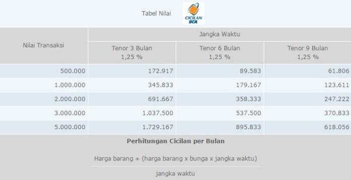 Tabel Cicilan BCA Bunga 1,25 persen