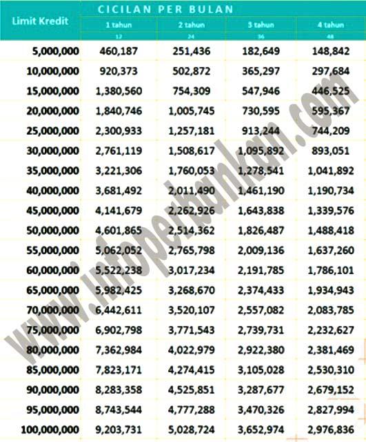 Tabel Angsuran Kta Bank Mandiri Hingga Rp 100 Juta Januari 2021