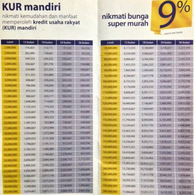 Tabel KUR Bank Mandiri 2016