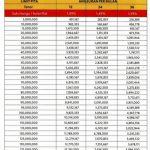 Tabel Kredit Pinjaman Rp 5 Juta sampai Rp 150 Juta di Bank BII Oktober 2016