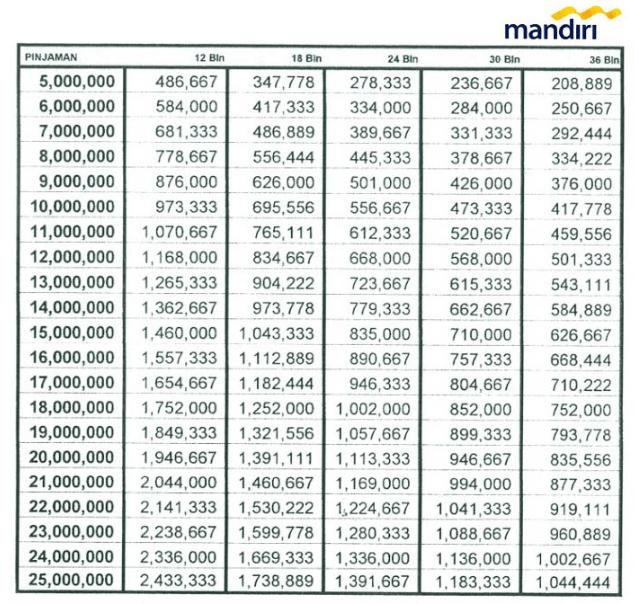 Tabel Kredit Usaha Bank Mandiri
