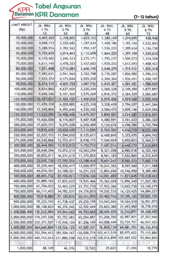 Tabel Angsuran KPR Bank Danamon 2016