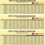 Tabel Angsuran KPR CIMB Niaga Oktober 2016
