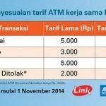 Mengetahui Biaya Transfer Antar Bank Melalui ATM