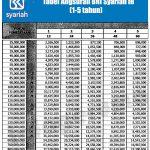 Tabel Angsuran KPR Bank BRI Syariah September 2016