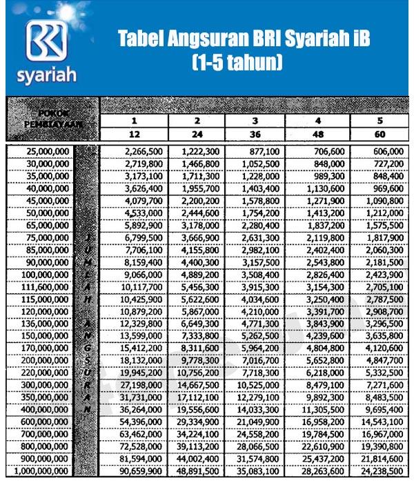 Tabel Angsuran KPR Bank BRI Syariah 2021