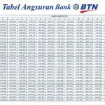 Tabel Angsuran KPR BTN November 2016