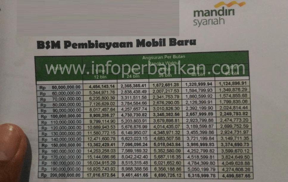 Kkb Bank Syariah Mandiri