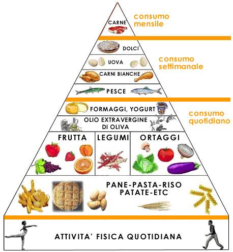 Come leggere la piramide alimentare  Infoperte
