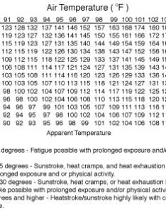 Heat index also weather moisture and humidity rh infoplease