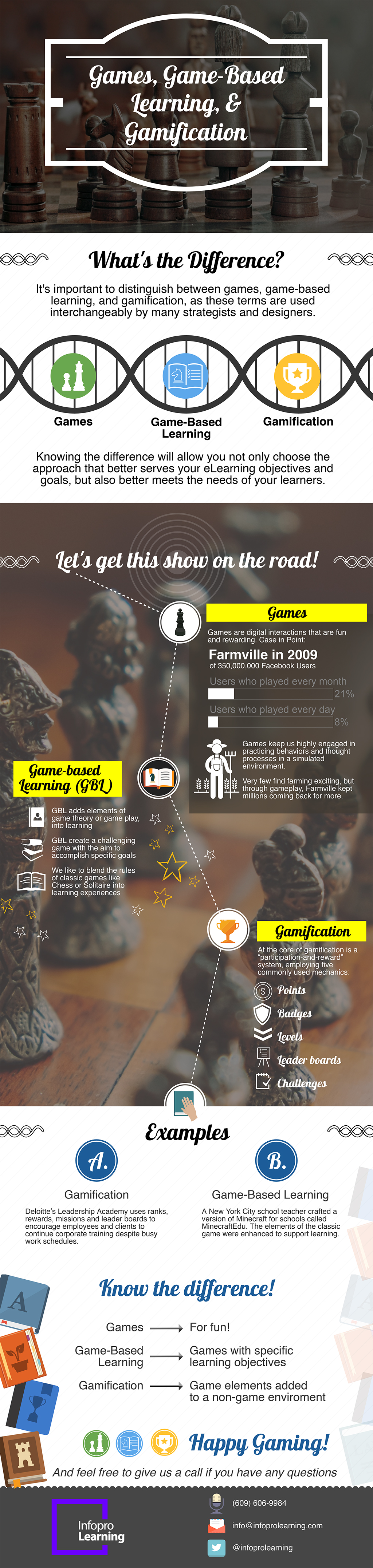 Infographic Guide to Games, Game-Based Learning, and Gamification