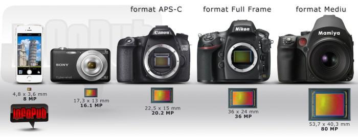 Dimensiune Senzori Foto