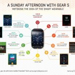 Samsung Gear S functii