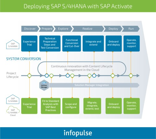 small resolution of why do companies implement sap software infopulse 1
