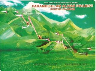 Parambikulam Aliyar Project