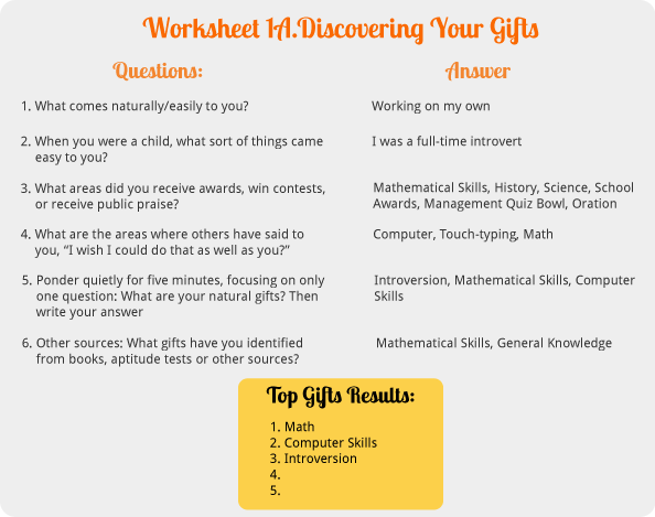 discovering your gifts