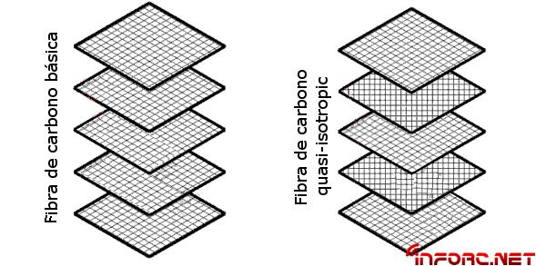 Estructura fibra de carbono quasi-isotropic