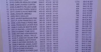 Resultado del Warm Up del Campeonato de Andalucía en San José de la Rinconada