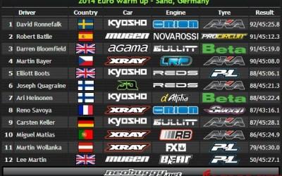¡Comienza el Campeonato de Europa 1/8 TT Gas en Alemania!