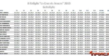 Crónica Rally RC. Tramo: La Cruz de Arucas. Por Tony Scussini