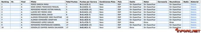resultados-galicia-unodiez