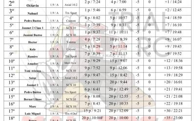 Info - 6º Campeonato de Crawler RC Baleares