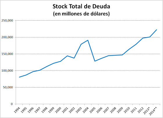 0001-Stock-Deuda