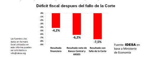GRAFICO_deficit_fiscal__tras_fallo_corte