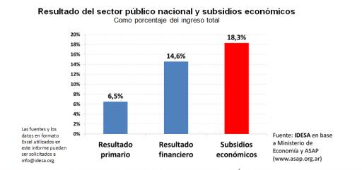 GRAFICO_Resultado_SectorPublicoNacional_Subsidioseconomicos