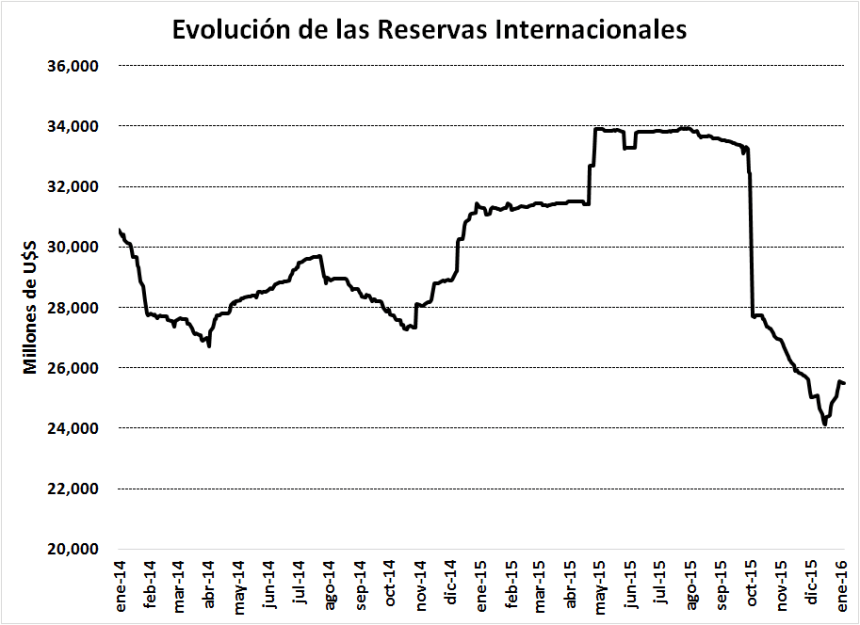 1-Reservas_BCRA-16