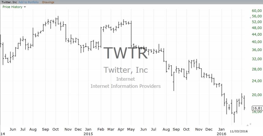 3-TWTR_Chart