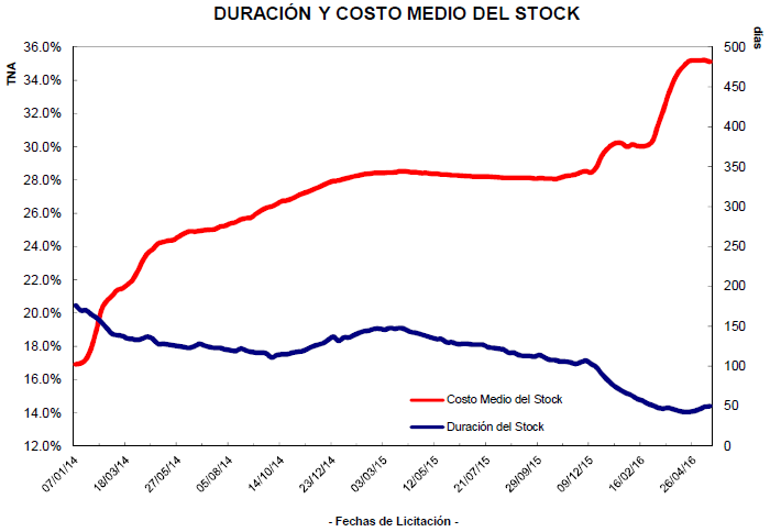 2-Duracion_Costo