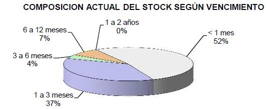 3-Stock_Vencimiento