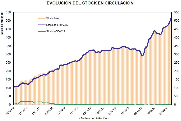 4-Stock_Lebacs