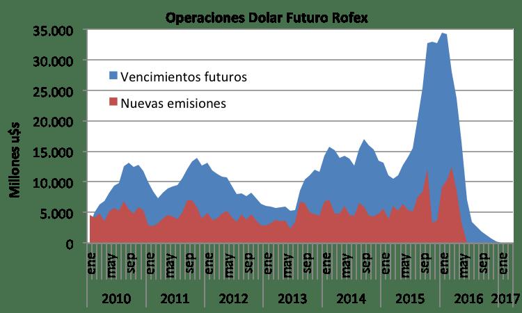Dolar-Futuro-1