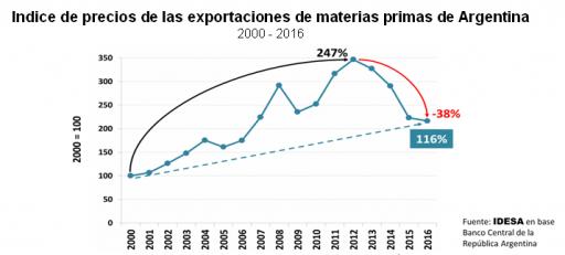 grafico_indice_precios_exportaciones